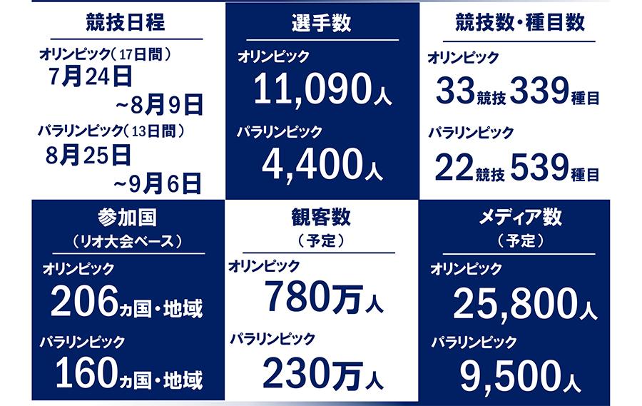 東京オリンピックホテル予約