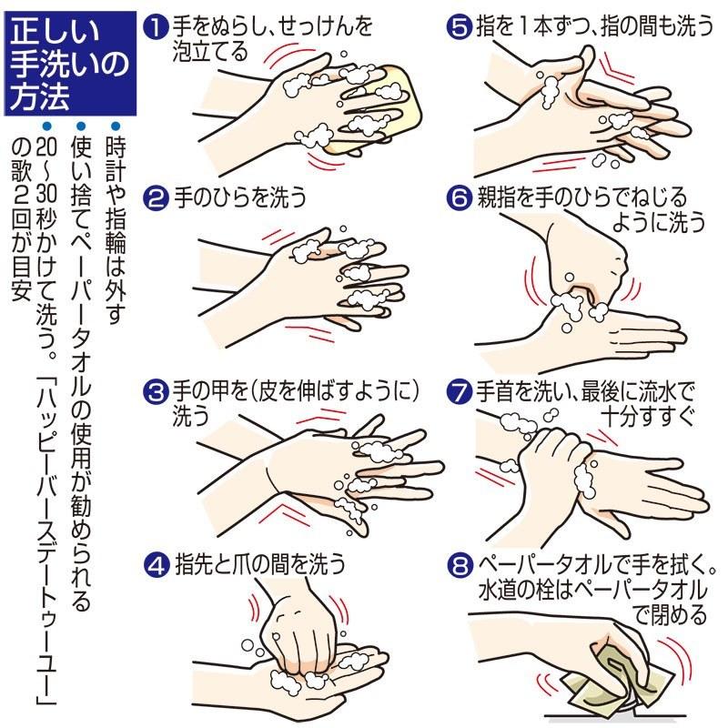新型コロナウイルス感染予防法手洗い