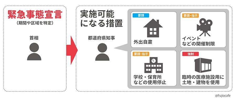 緊急事態宣言【ロックダウン】生活・通勤はどうなる?