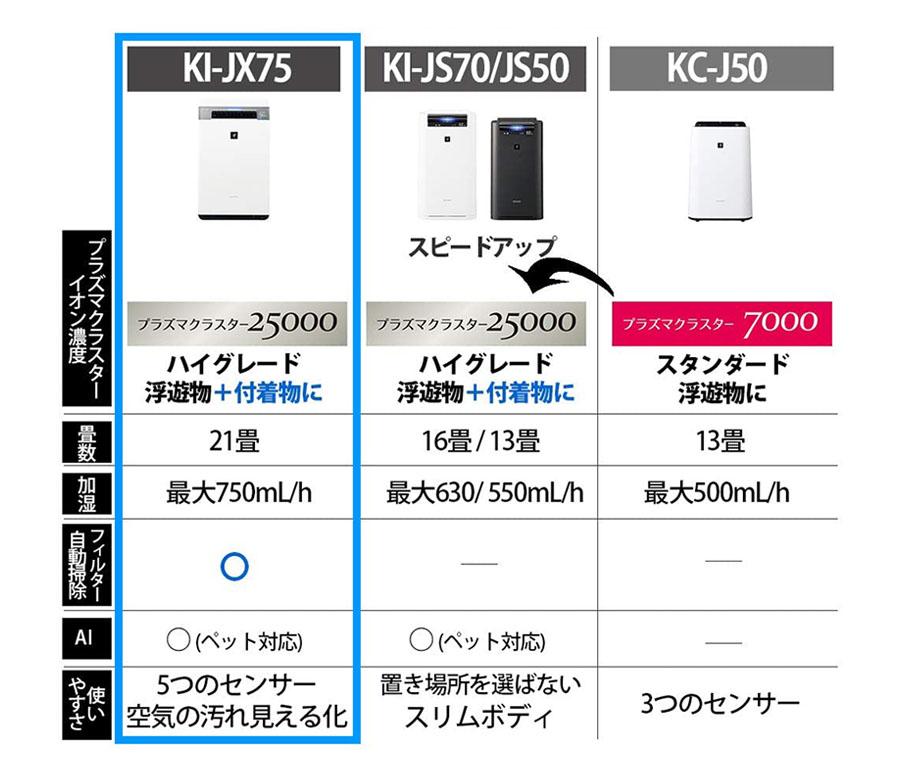 【シャープ】加湿 空気清浄機 プラズマクラスター25000