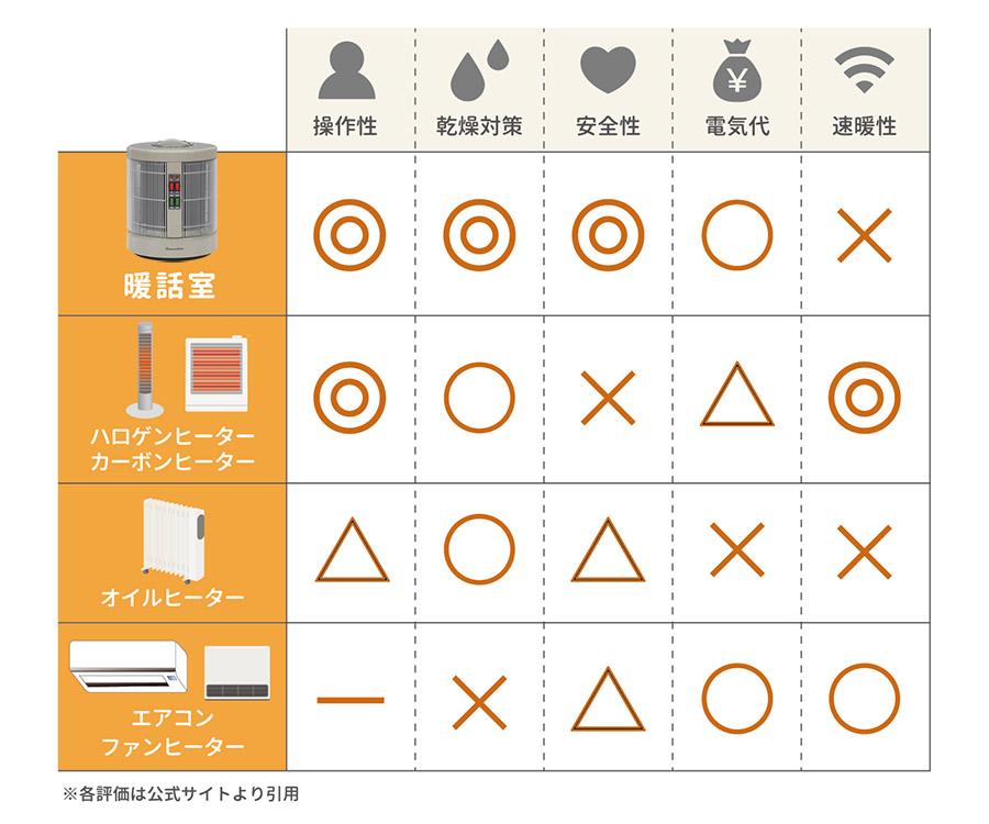 暖話室口コミ-オリジナル比較表