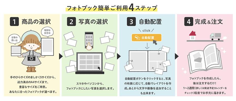 フォトブック【ドリームページ】の使い方