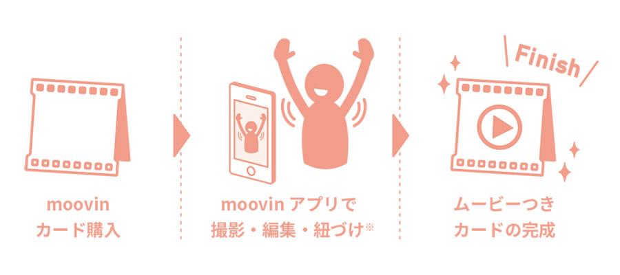 動画がカード送れるmoovinの使い方