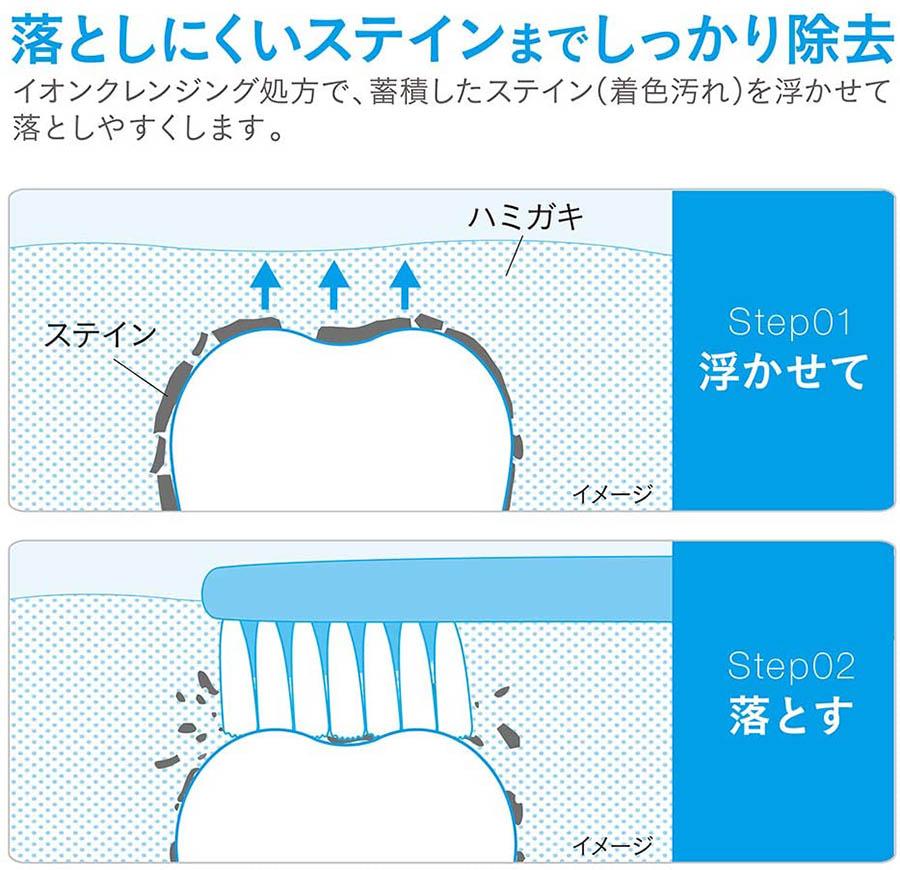 NONIO(ノニオ) プラス ホワイトニング [医薬部外品]