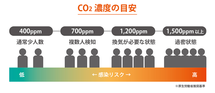 二酸化炭素濃度について(厚生労働省推奨基準)