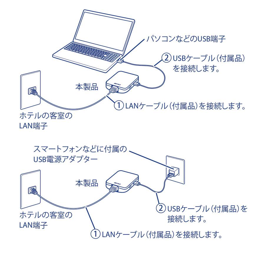 バッファロー(BUFFALO)トラベルルーター(WMR-433W2)の接続設定