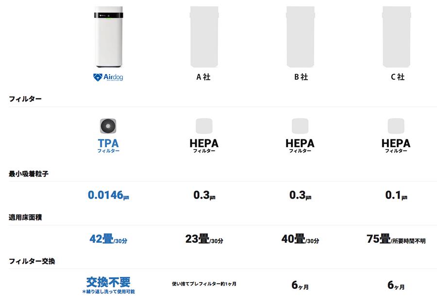 エアドッグと他社の空気清浄機との比較-オリジナル比較表