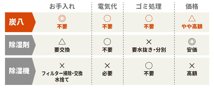 炭八レビュー・除湿機や除湿剤との比較表