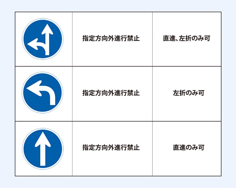 右折禁止の標識